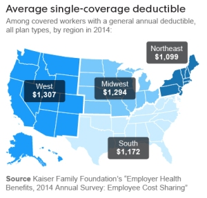 four in 10 working-age adults skipped some kind of care because of the cost, and other surveys have found much the same. The portion of workers with annual deductibles — what consumers must pay before insurance kicks in — rose from 55% eight years ago to 80% today.